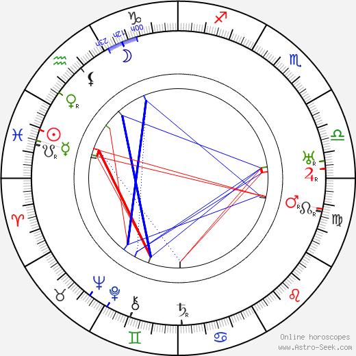 Oskar Kokoschka astro natal birth chart, Oskar Kokoschka horoscope, astrology