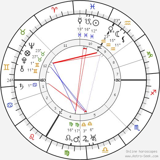 Paul Faivre birth chart, biography, wikipedia 2019, 2020
