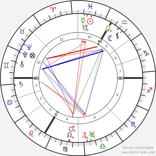 Paul Faivre astro natal birth chart, Paul Faivre horoscope, astrology