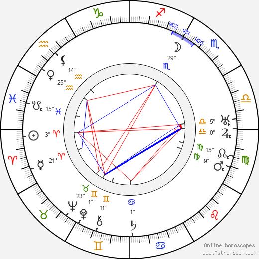 Robert Mallet-Stevens birth chart, biography, wikipedia 2019, 2020
