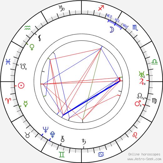 Robert Mallet-Stevens birth chart, Robert Mallet-Stevens astro natal horoscope, astrology