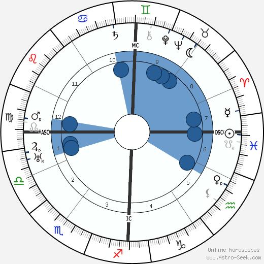 Robert Morane wikipedia, horoscope, astrology, instagram