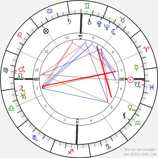 Robert Morane tema natale, oroscopo, Robert Morane oroscopi gratuiti, astrologia