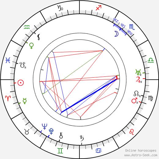 Robert N. Bradbury день рождения гороскоп, Robert N. Bradbury Натальная карта онлайн