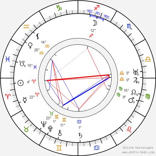 Ronald Squire birth chart, biography, wikipedia 2020, 2021