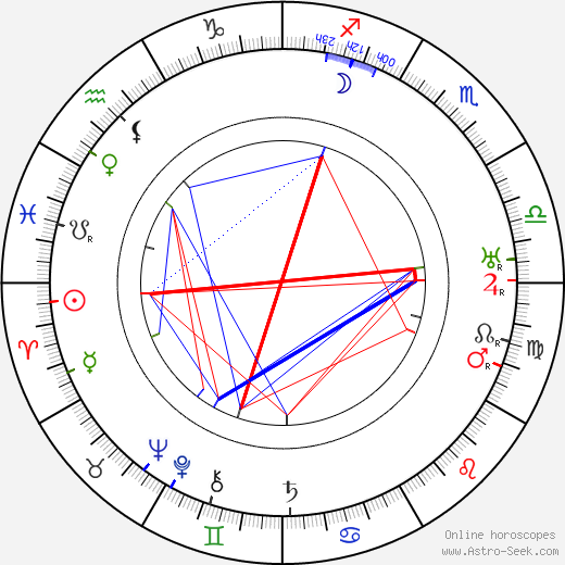 Ronald Squire birth chart, Ronald Squire astro natal horoscope, astrology