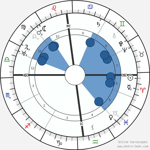 Ernst Robert Curtius wikipedia, horoscope, astrology, instagram