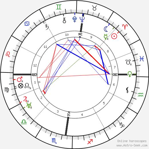 Frederick Lindemann tema natale, oroscopo, Frederick Lindemann oroscopi gratuiti, astrologia
