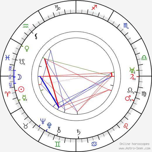 Georges Pally astro natal birth chart, Georges Pally horoscope, astrology