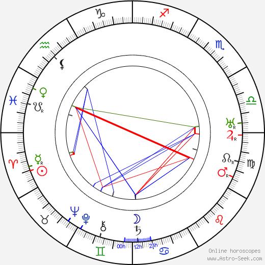 Joseph-Louis Mundwiller birth chart, Joseph-Louis Mundwiller astro natal horoscope, astrology