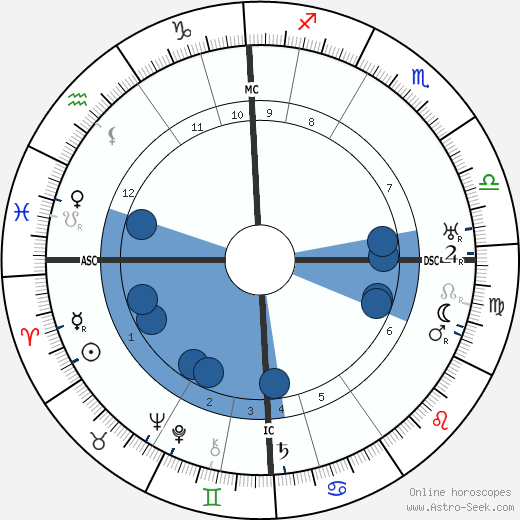 Nikolay Gumilev wikipedia, horoscope, astrology, instagram
