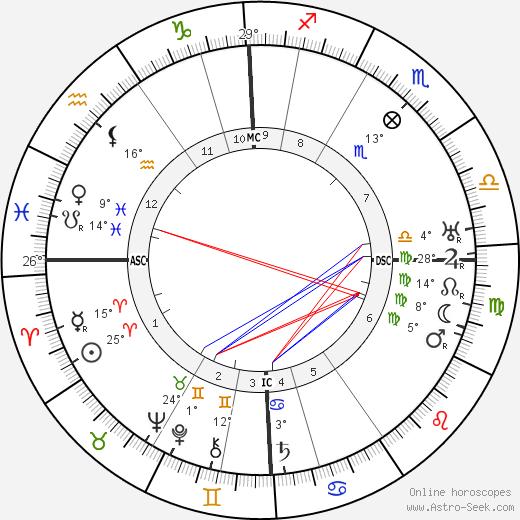 Nikolay Gumilev birth chart, biography, wikipedia 2019, 2020