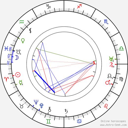 Reginald Barker день рождения гороскоп, Reginald Barker Натальная карта онлайн