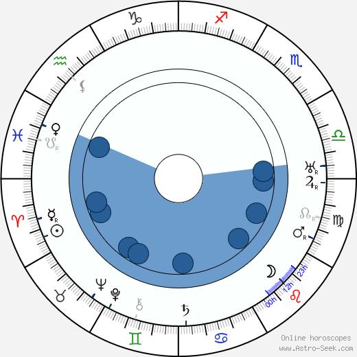 Thomas Carrigan wikipedia, horoscope, astrology, instagram