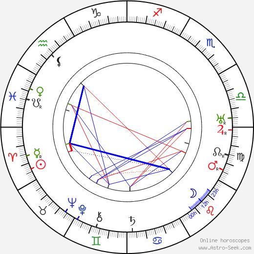 Thomas Carrigan birth chart, Thomas Carrigan astro natal horoscope, astrology
