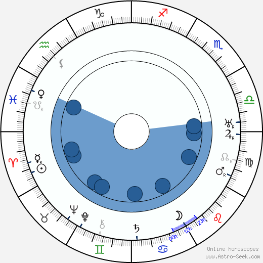 V. E. Törmänen horoscope, astrology, sign, zodiac, date of birth, instagram