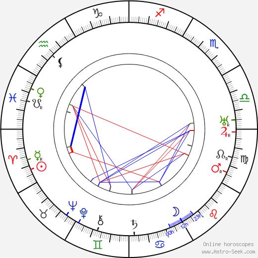 V. E. Törmänen astro natal birth chart, V. E. Törmänen horoscope, astrology