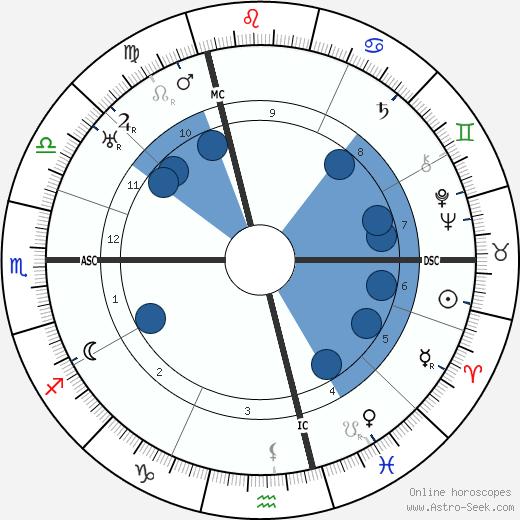 Viktor von Weizsäcker wikipedia, horoscope, astrology, instagram