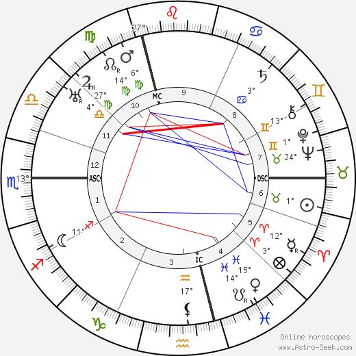 Viktor von Weizsäcker birth chart, biography, wikipedia 2019, 2020