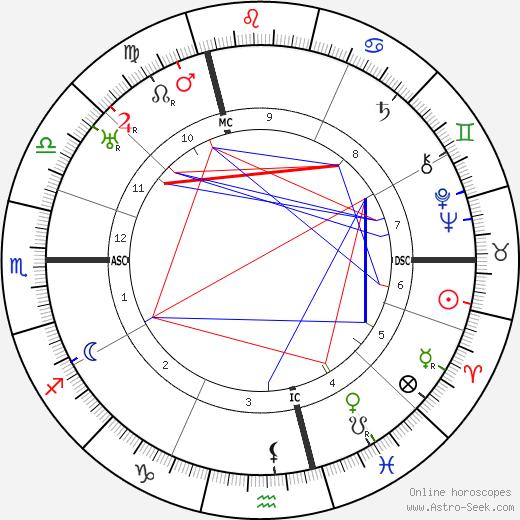 Viktor von Weizsäcker astro natal birth chart, Viktor von Weizsäcker horoscope, astrology