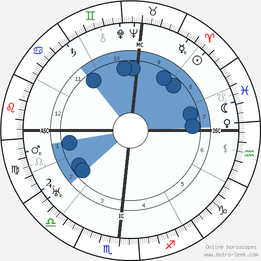 Wallace Beery horoscope, astrology, sign, zodiac, date of birth, instagram