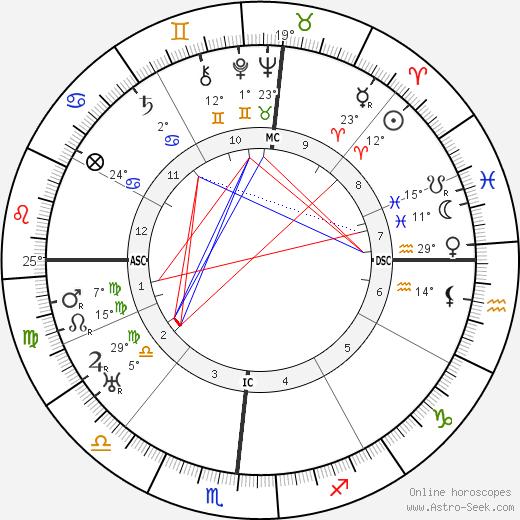 Wallace Beery birth chart, biography, wikipedia 2019, 2020