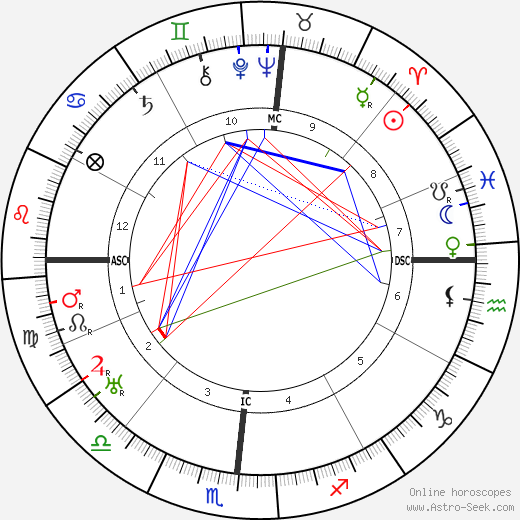 Wallace Beery astro natal birth chart, Wallace Beery horoscope, astrology