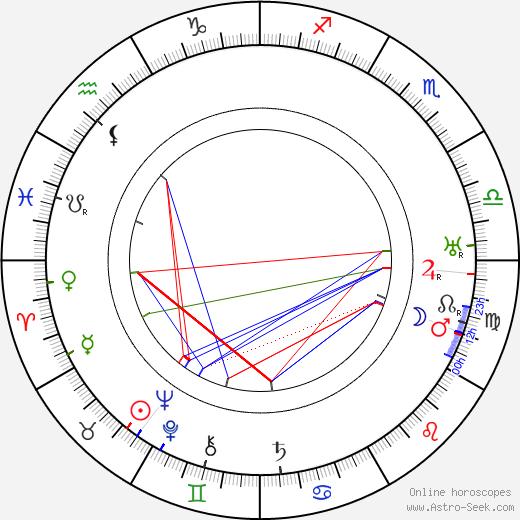 Bud Pollard birth chart, Bud Pollard astro natal horoscope, astrology