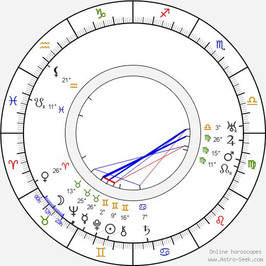 Clemens Klotz birth chart, biography, wikipedia 2020, 2021