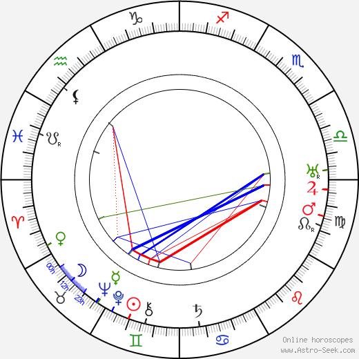 Clemens Klotz birth chart, Clemens Klotz astro natal horoscope, astrology
