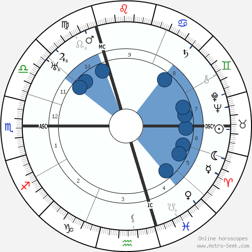 Gottfried Benn wikipedia, horoscope, astrology, instagram