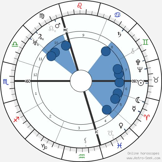 Gottfried Benn wikipedia, horoscope, astrology, instagram