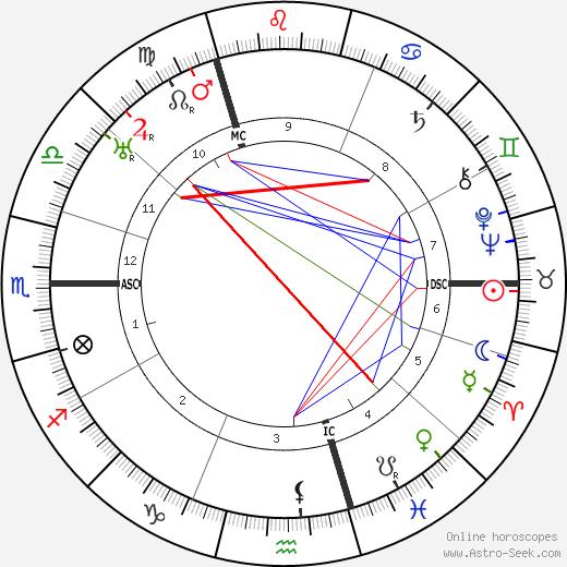 Gottfried Benn tema natale, oroscopo, Gottfried Benn oroscopi gratuiti, astrologia