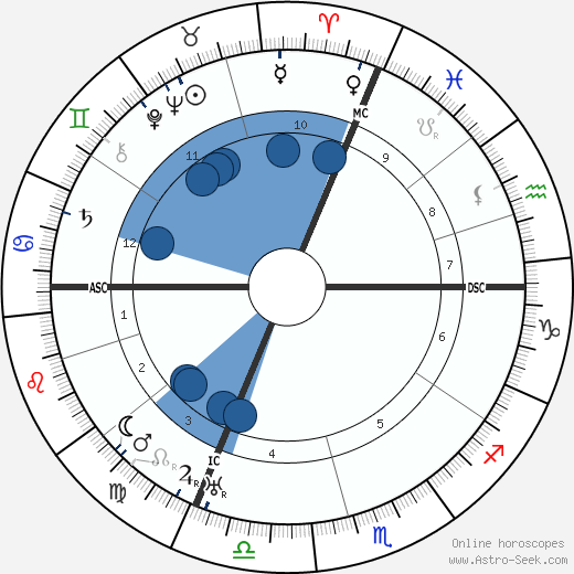 Hermann Grabner wikipedia, horoscope, astrology, instagram