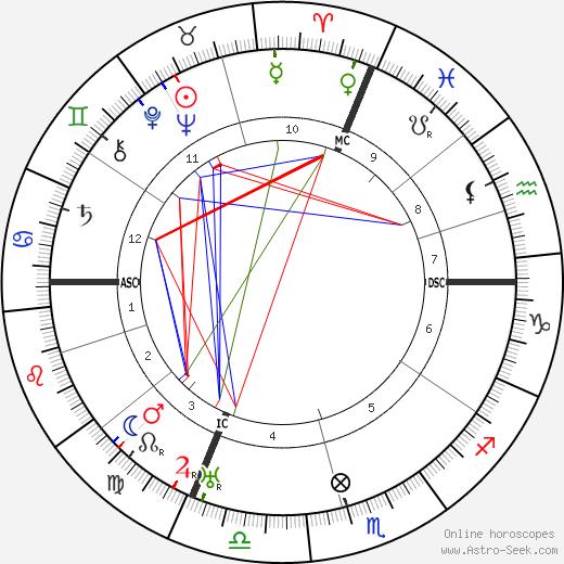 Герман Грабнер Hermann Grabner день рождения гороскоп, Hermann Grabner Натальная карта онлайн