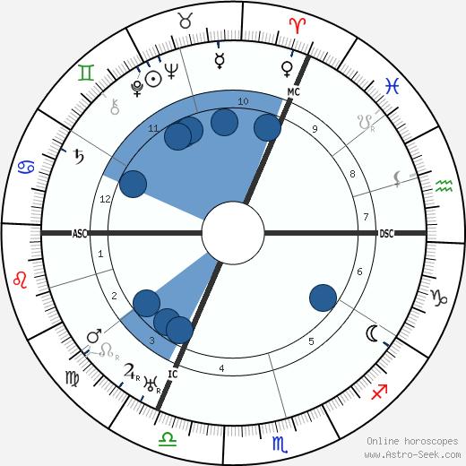 Magi Aurelius wikipedia, horoscope, astrology, instagram