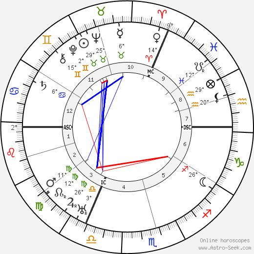 Magi Aurelius Astro Birth Chart Horoscope Date Of Birth