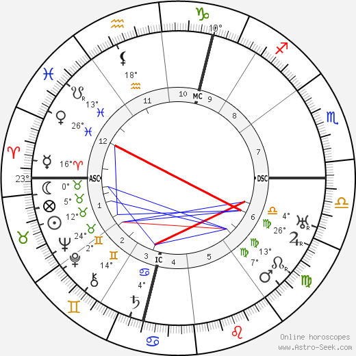 Marcel Dupre birth chart, biography, wikipedia 2018, 2019