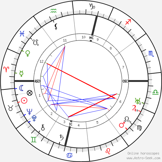 Marcel Dupre astro natal birth chart, Marcel Dupre horoscope, astrology