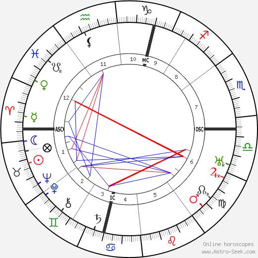 Marcel Dupre birth chart, Marcel Dupre astro natal horoscope, astrology