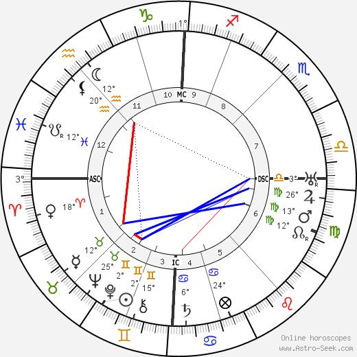 Paul Paray birth chart, biography, wikipedia 2019, 2020