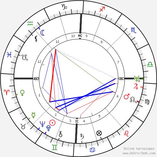 Paul Paray astro natal birth chart, Paul Paray horoscope, astrology