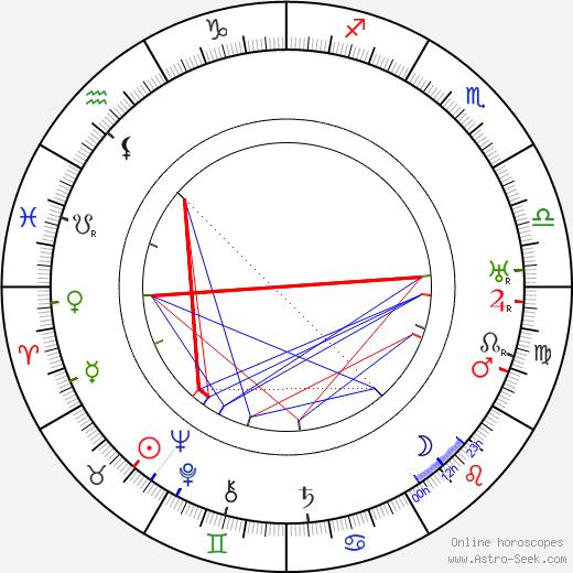 Torsten Winge birth chart, Torsten Winge astro natal horoscope, astrology