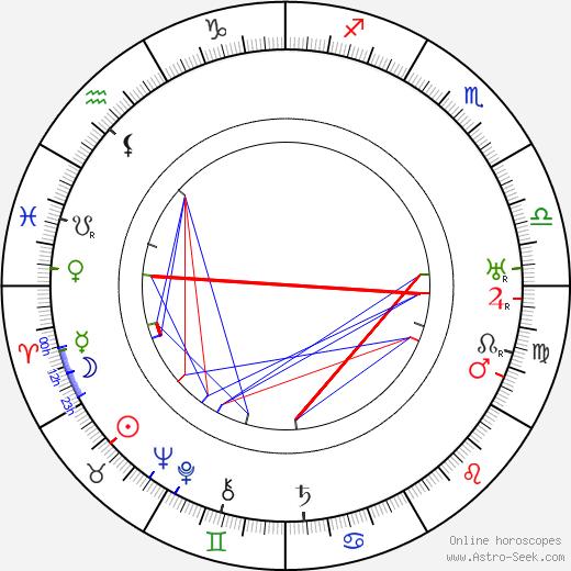 William Gould день рождения гороскоп, William Gould Натальная карта онлайн