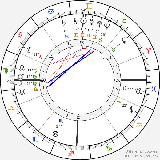 Al Jolson birth chart, biography, wikipedia 2018, 2019
