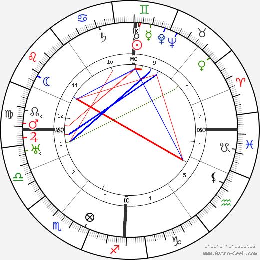 Al Jolson astro natal birth chart, Al Jolson horoscope, astrology