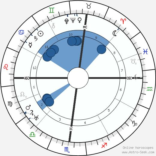 Edna Ballard wikipedia, horoscope, astrology, instagram