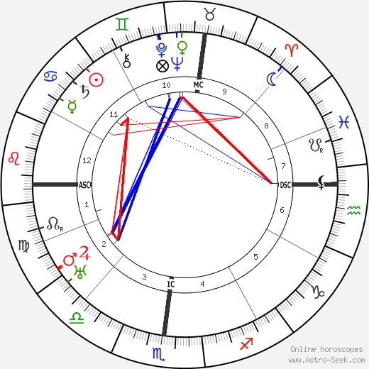 Edna Ballard tema natale, oroscopo, Edna Ballard oroscopi gratuiti, astrologia