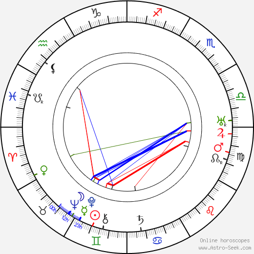 Emanuel Hříbal astro natal birth chart, Emanuel Hříbal horoscope, astrology
