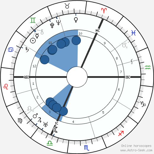 Ernst Issberner-Haldane horoscope, astrology, sign, zodiac, date of birth, instagram